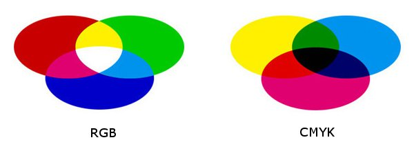 Brief guide to CMYK and RGB colour profiles